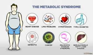 Метаболитен синдром
